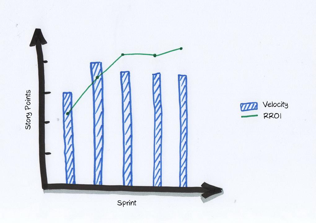 Wykres velocity w sprincie