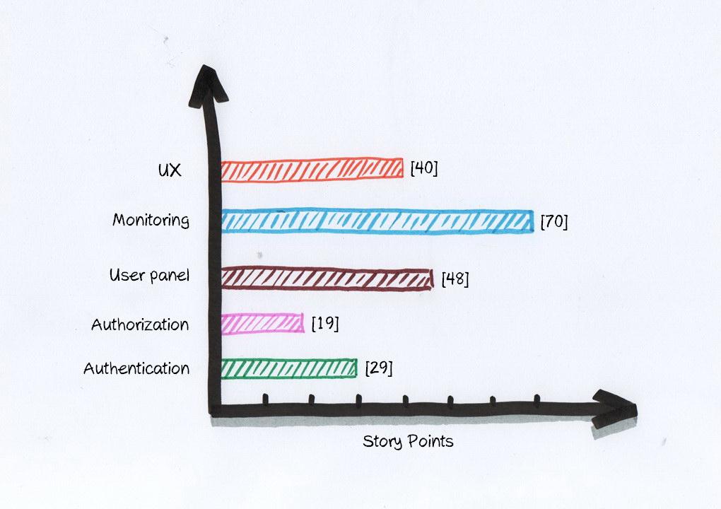 Wykres wartości story pointów