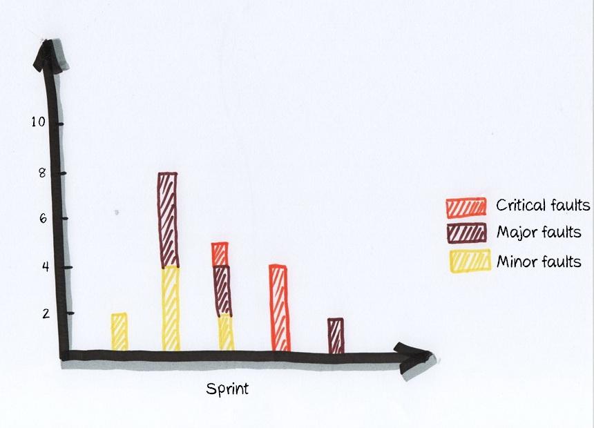 Wykres błędów w sprincie