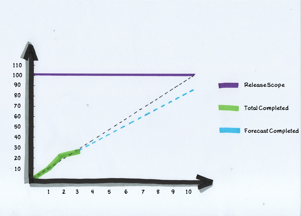 Release Burnup Chart